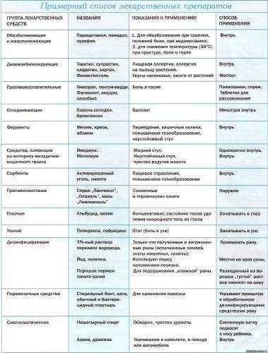 Списки отпуска лекарственных средств